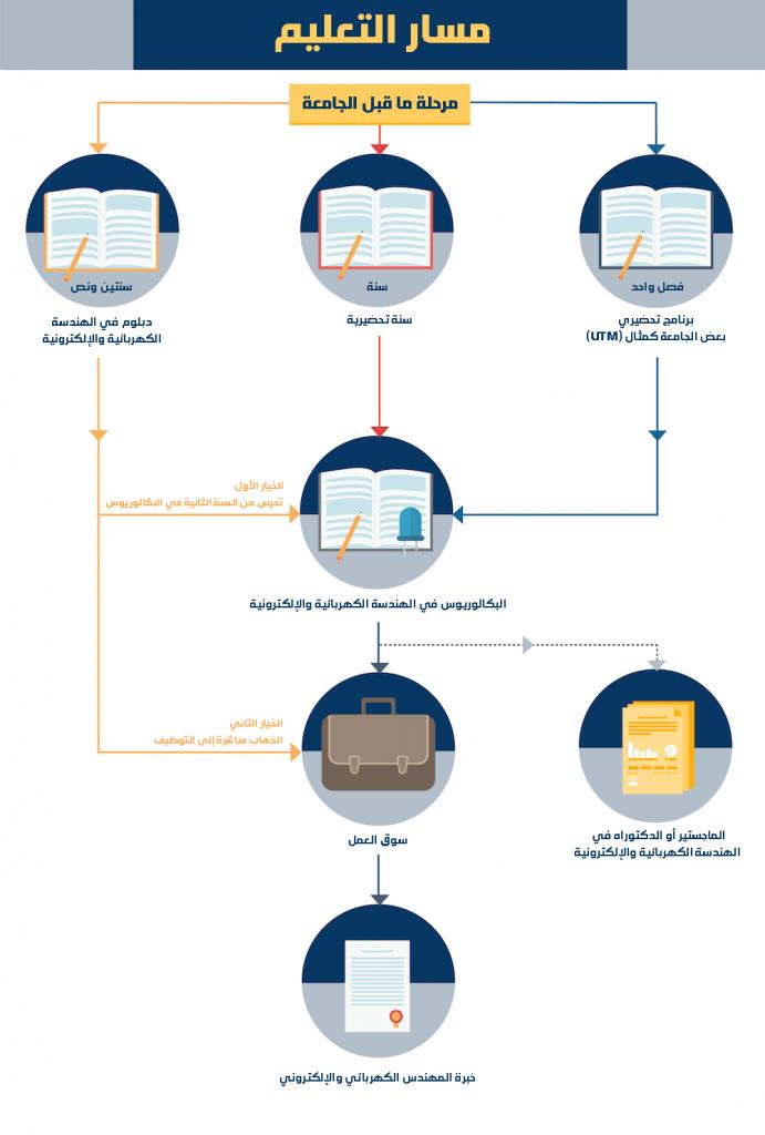 مسار تخصص الهندسة الالكترونية في ماليزيا